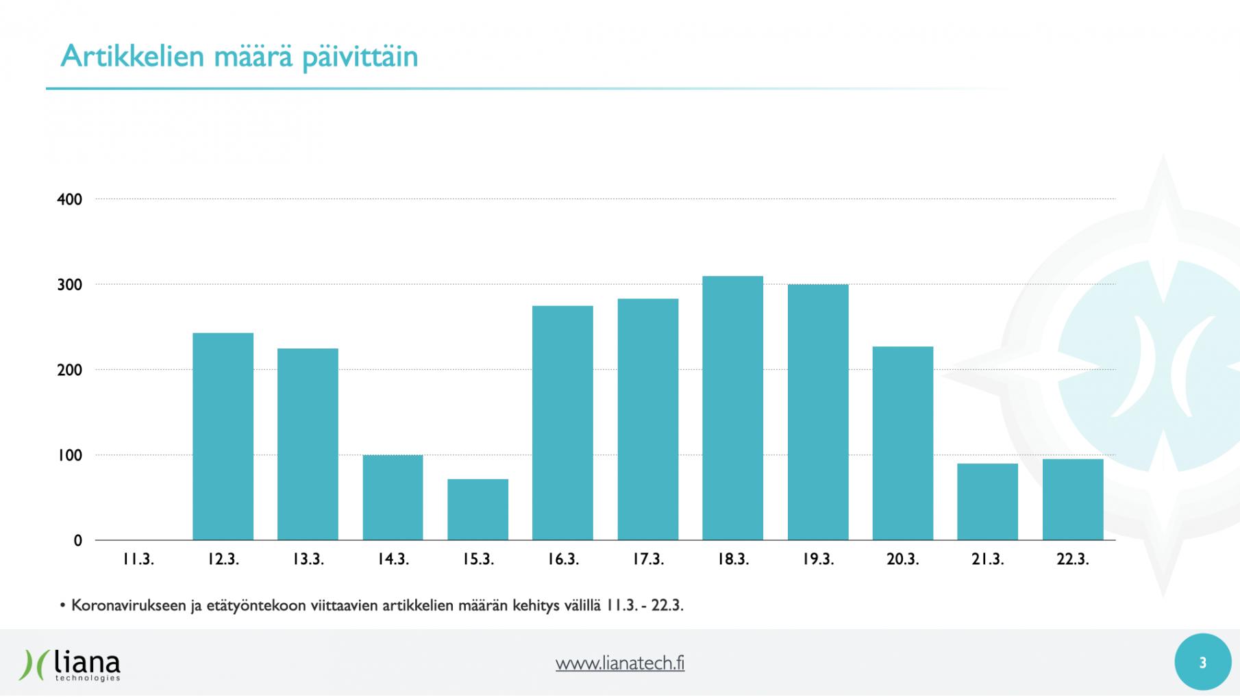 Koronavirukseen ja etätyöntekoon viittaavien artikkelien määrän kehitys