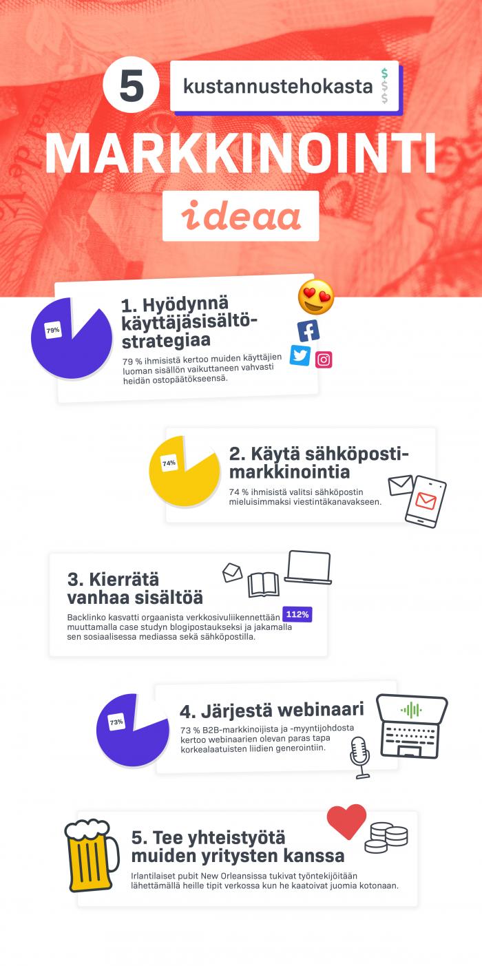 markkinointi-idea infograafi