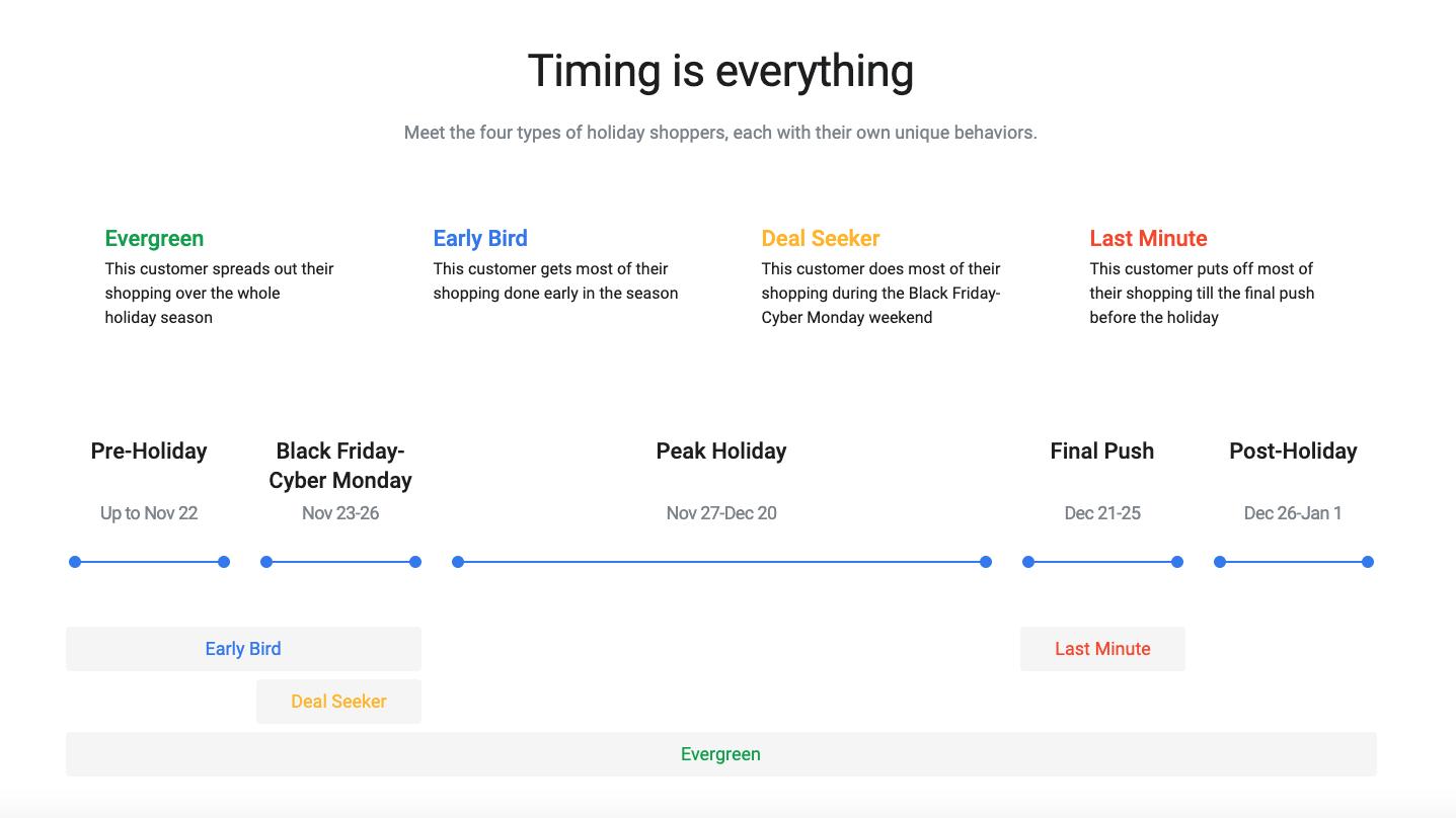 Google tunnistaa neljä erilaista ostajatyyppiä, joiden ostokäyttäytyminen poikkeaa toisistaan.