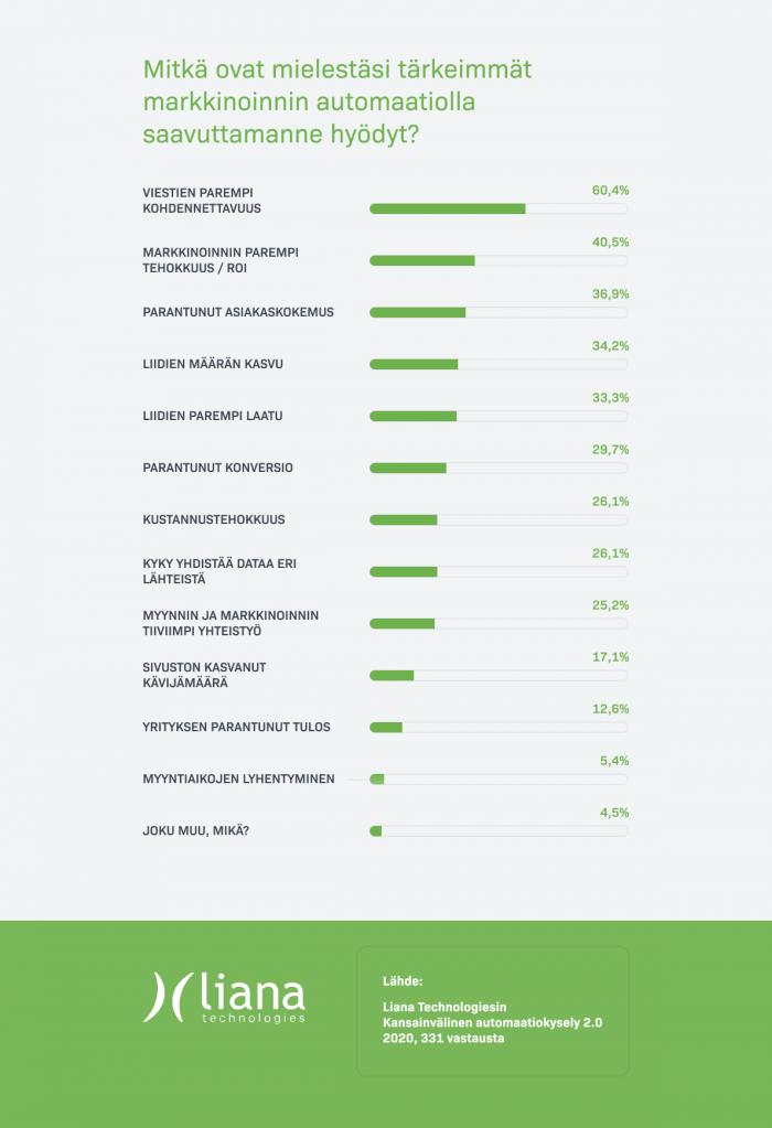 Tilasto: Mitkä ovat tärkeimmät markkinoinnin automaatiolla saavuttamanne hyödyt?