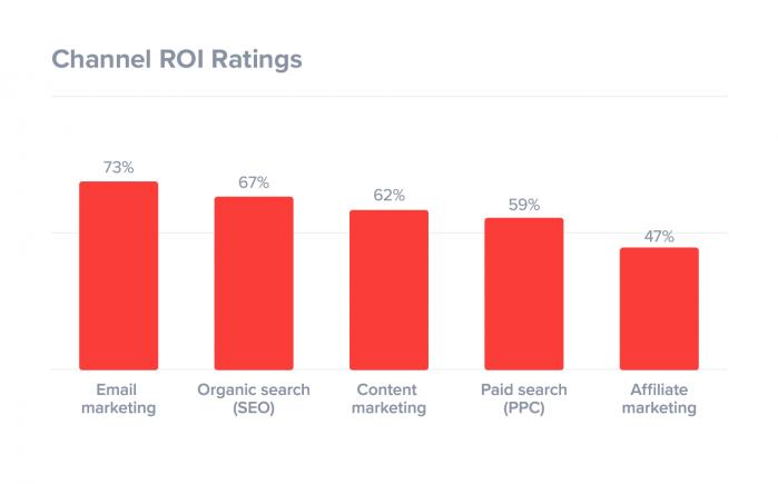 SuperOfficen tilasto osoittaa, että orgaaninen näkyvyys on tehokkain markkinointikanava heti sähköpostimarkkinoinnin jälkeen.