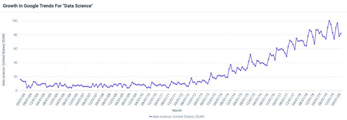 """Google Trends -hakustatistiikkaa termille """"Data Science"""""""