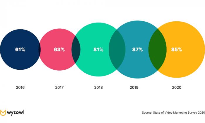 Wyzowlin grafiikka näyttää, että videon käyttö markkinoinnin välineenä on kasvanut 61 prosentista 85 prosenttiin vuodesta 2016.