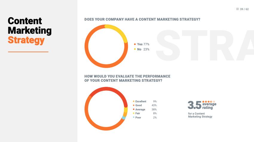 Kuva SEMRushin sisältömarkkinoinnin strategian tutkimustuloksista.