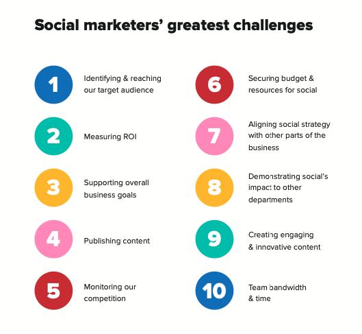 SproutSocialin tutkimustulosten visualisointi. ROI:n mittaaminen on markkinoijien toiseksi suurin haaste.