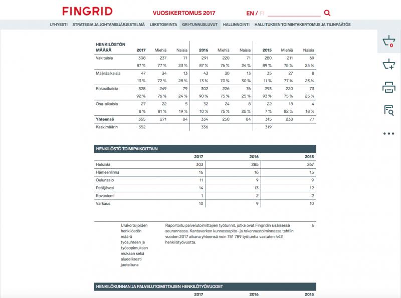 Fingridin online-vuosikertomus julkaistiin Sivuviidakolla