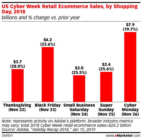 Cyber Mondayn tuotto-odotukset näyttävät jopa Black Fridayta lupaavammilta. Näiden kahden päivän väliin jäävät toistaiseksi vähemmän tunnetut myyntipäivät Small Business Saturday ja Super Sunday.