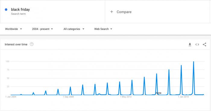 Google Trends -statistiikka osoittaa, että Black Fridayn suosio kasvaa vuosi vuodelta.