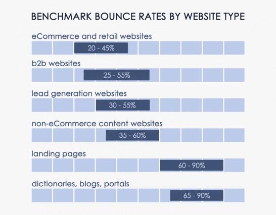 Bounce rate eri toimialoilla