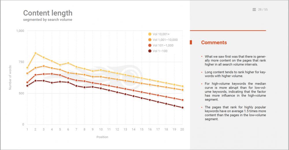 SEMrushin tutkimus paljastaa, että että sivut, jotka sijoittuvat korkealle hakutuloksissa, sisältävät keskimäärin 1.5 enemmän sisältöä
