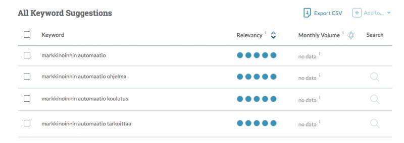 Mozin avainsanalista hakutermille markkinoinnin automaatio. Listassa näkyvät mm. seuraavat avainsanat: