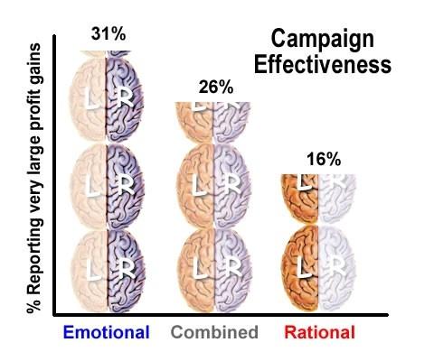 Esimerkki tunteiden vaikutuksesta markkinoinnissa