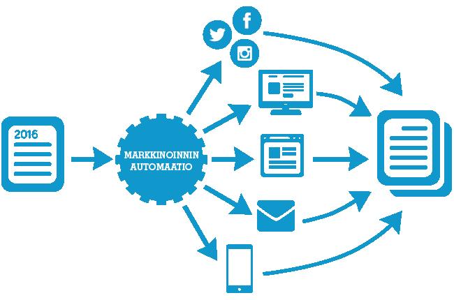 Markkinoinnin automaatio pitää huolen, että kaikkien kanavien toiminnot ovat suunnitelman mukaisia ja kokoaa raportit näistä yhteen.