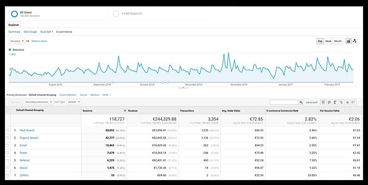 Google Analytics ja myyntitavoitteet