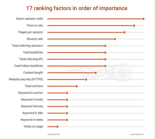17 merkittävintä hakukoneiden hakutuloksiin vaikuttavaa tekijää