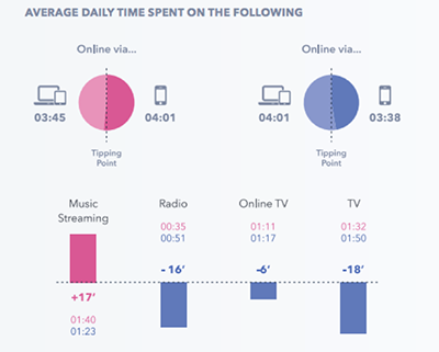Z-sukupolvi viettää enemmän aikaa mobiililaitteiden parissa kuin milleniaalit